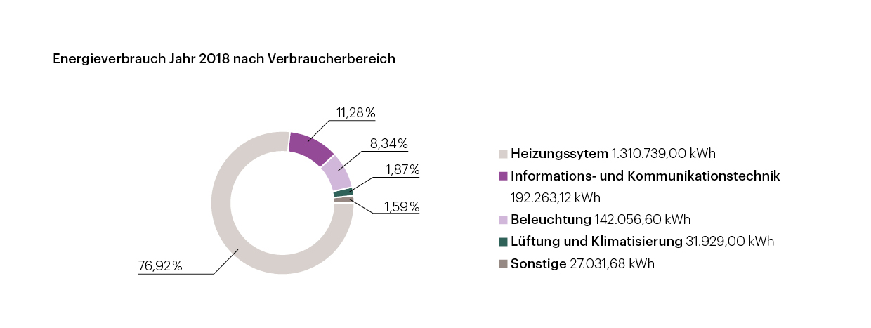 Energieverbrauch berlinovo