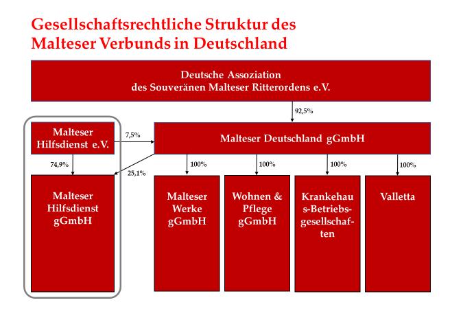 Grafische Übersicht der unterschiedlichen Malteser Körperschaften in Deutschland. Diese Erklärung bezieht sich ausschließlich auf den grau umrandeten Malteser Hilfsdienst.