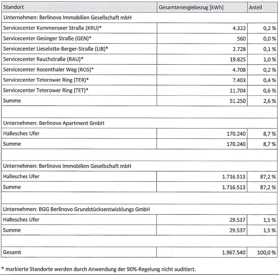 berlinovo Gesamtenergieverbrauch 2018